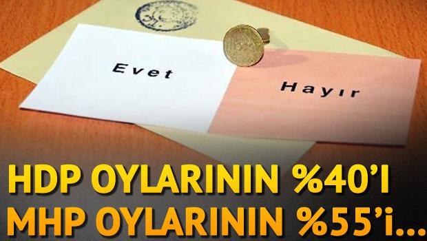 AK Parti'nin 'evet' hesabı